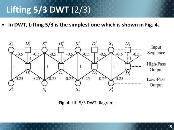 Lifting 5/3 DWT
