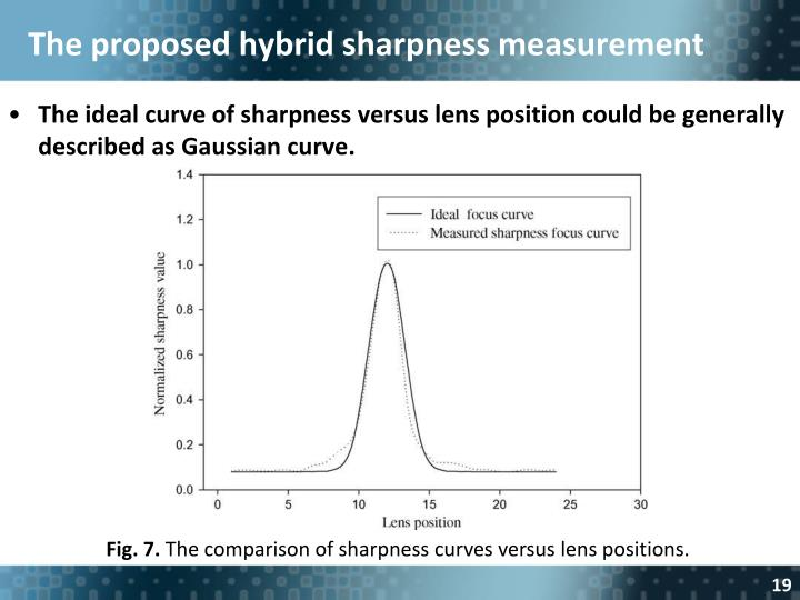 The proposed hybrid sharpness measurement