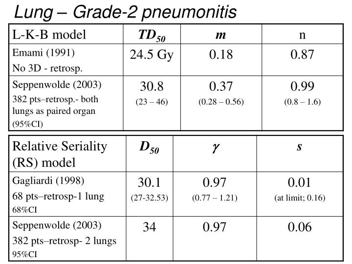 Lung – Grade-2 pneumonitis