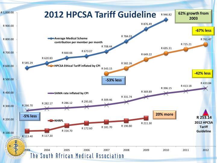 2012 HPCSA Tariff Guideline