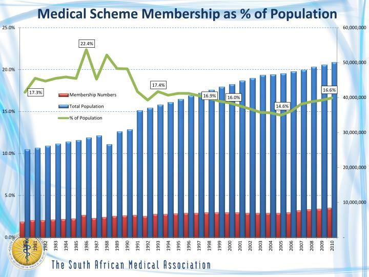 Medical Scheme Membership as % of Population