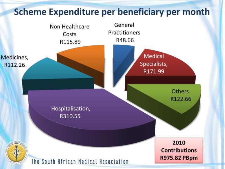 Scheme Expenditure per beneficiary per month