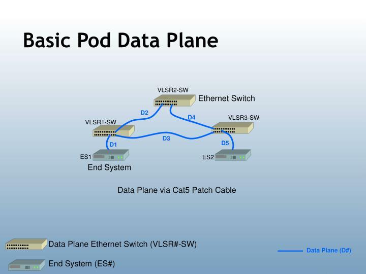 Basic Pod Data Plane