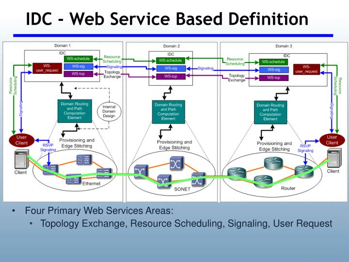 IDC - Web Service Based Definition