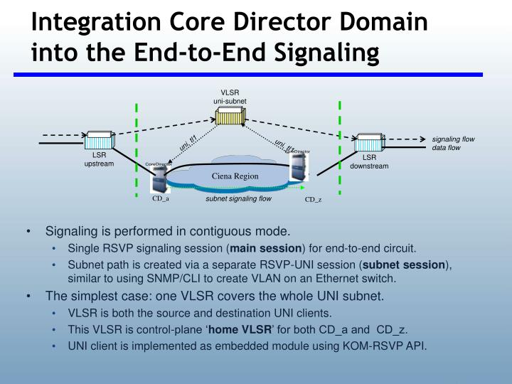 Integration Core Director Domain into the End-to-End Signaling