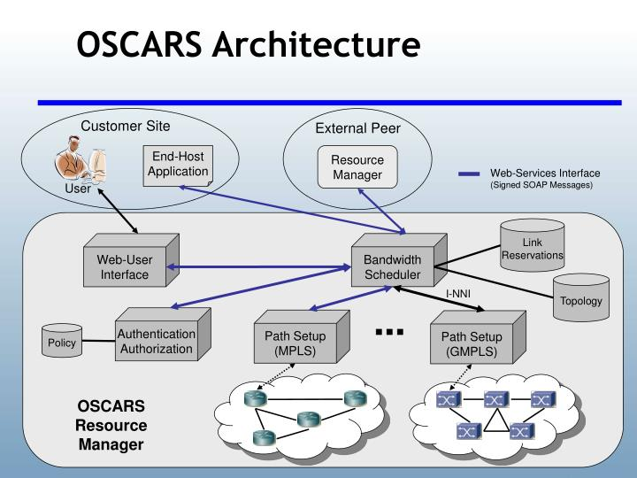 OSCARS Architecture