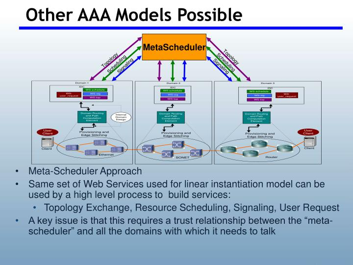 Other AAA Models Possible