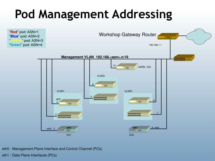 Pod Management Addressing