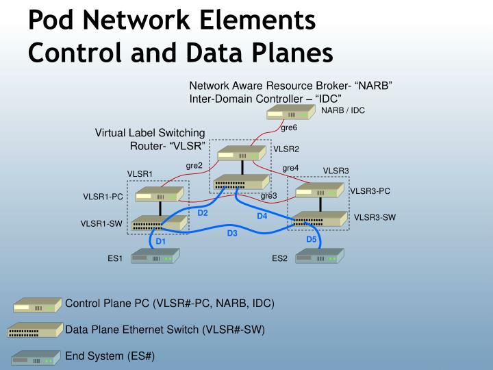 Pod Network Elements