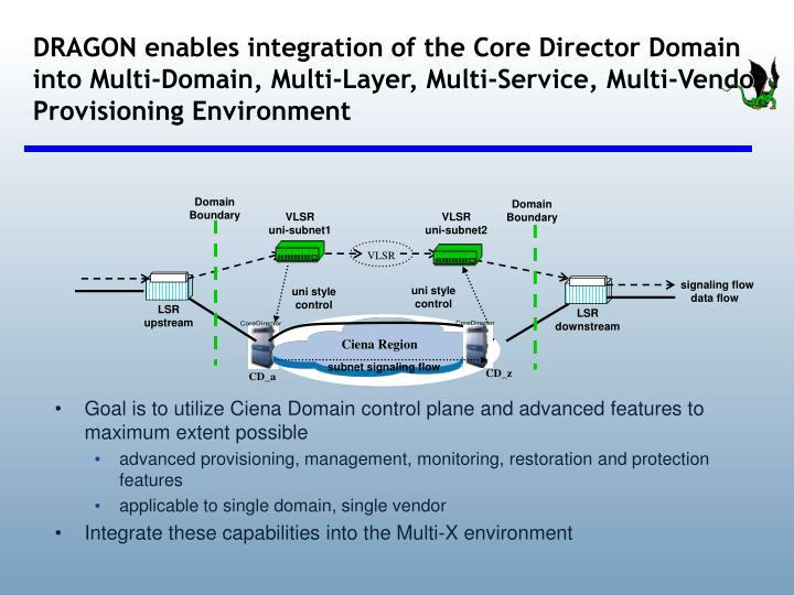 DRAGON enables integration of the Core Director Domain into Multi-Domain, Multi-Layer, Multi-Service, Multi-Vendor Provisioning Environment