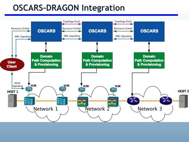 OSCARS-DRAGON Integration
