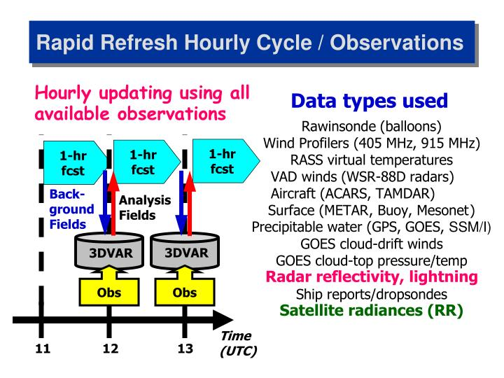Rapid Refresh Hourly Cycle / Observations