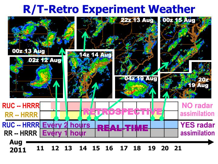 R/T-Retro Experiment Weather