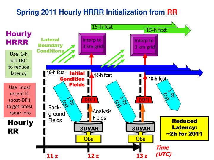 Spring 2011 Hourly HRRR Initialization from