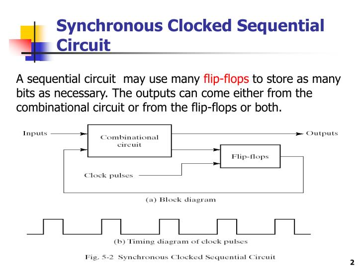 Ppt Chapter 5 Synchronous Sequential Logic 5 1 Sequential Circuits