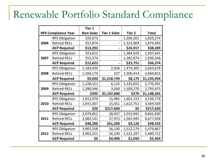 Renewable Portfolio Standard Compliance