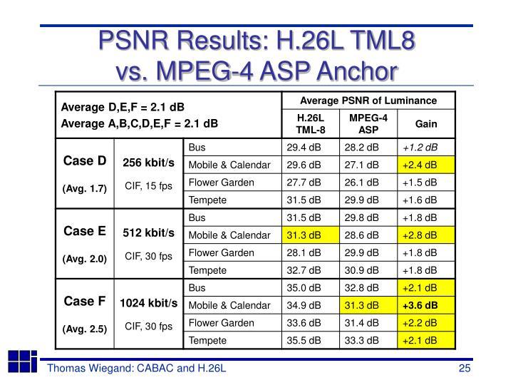 PSNR Results: H.26L TML8