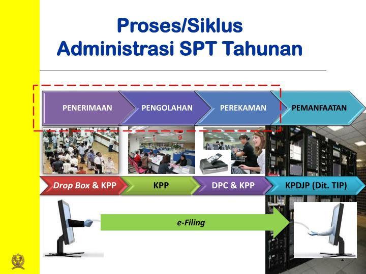 Proses siklus administrasi spt tahunan