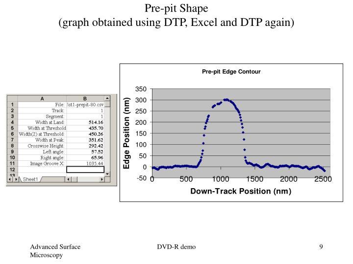 Pre-pit Shape