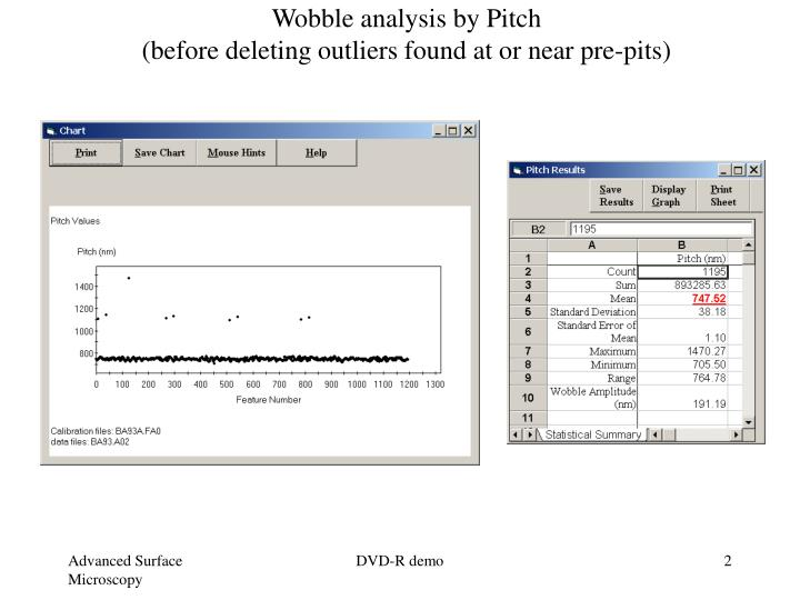 Wobble analysis by pitch before deleting outliers found at or near pre pits