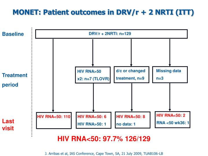 MONET: Patient outcomes in DRV/r + 2 NRTI (ITT)