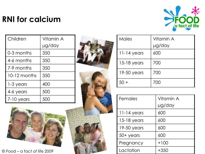 RNI for calcium