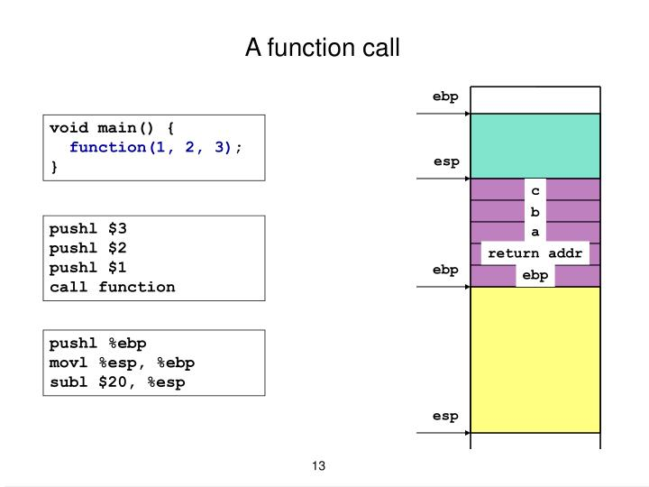 A function call