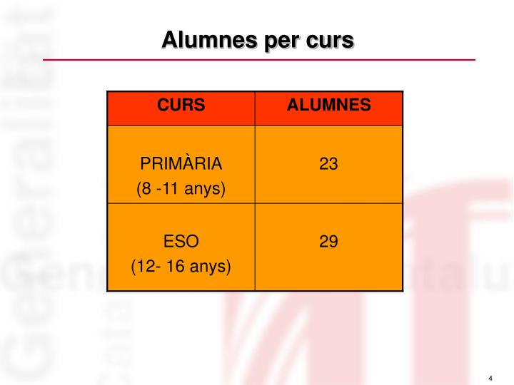 Alumnes per curs
