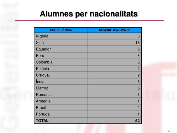 Alumnes per nacionalitats