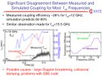 significant disagreement between measured and simulated coupling for most f ce frequencies