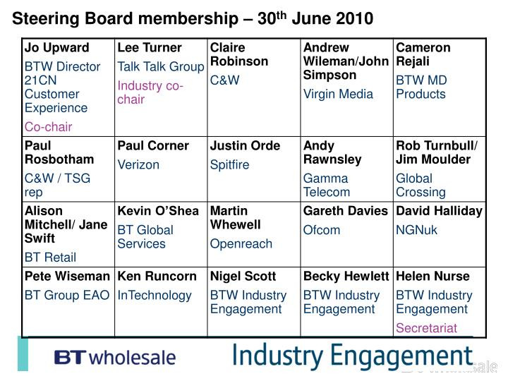 Steering Board membership – 30