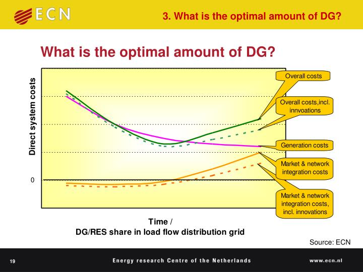 3. What is the optimal amount of DG?
