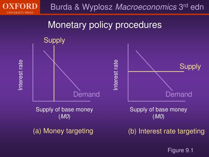 Monetary policy procedures