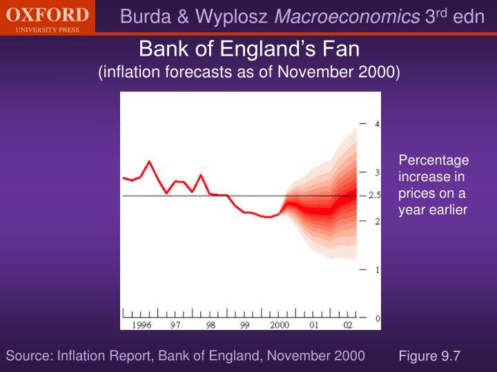 Bank of England's Fan