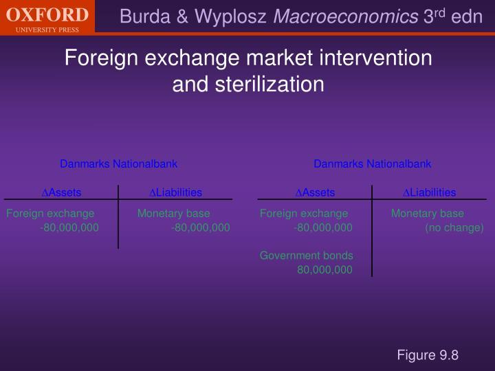 Foreign exchange market intervention