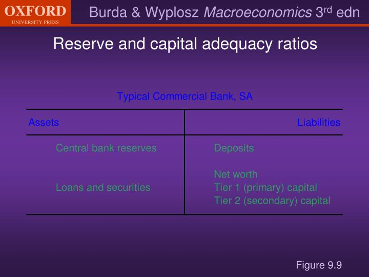 Reserve and capital adequacy ratios
