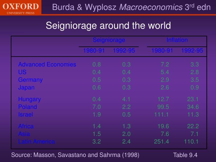 Seigniorage around the world