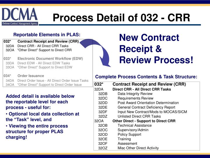 Process Detail of 032 - CRR
