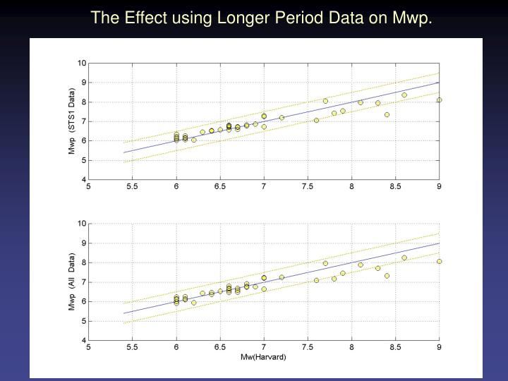 The Effect using Longer Period Data on Mwp.