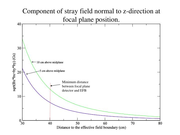 Component of stray field normal to z-direction at focal plane position.