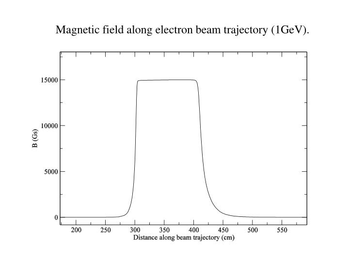 Magnetic field along electron beam trajectory (1GeV).