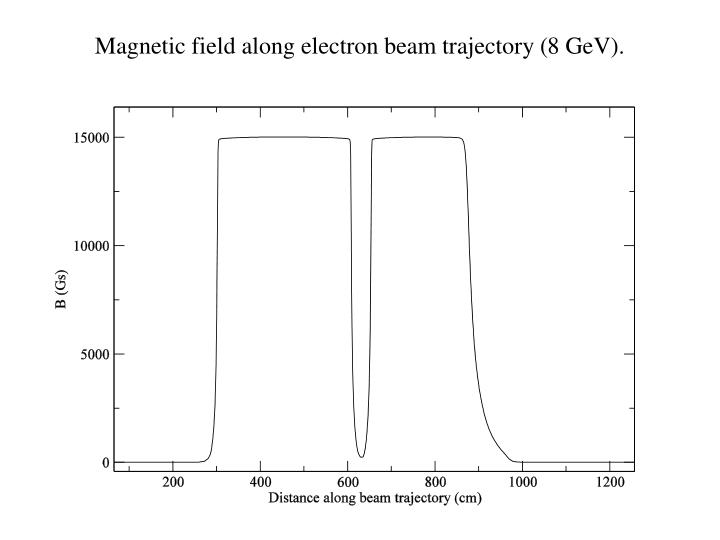 Magnetic field along electron beam trajectory (8 GeV).