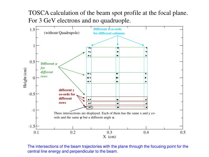 TOSCA calculation of the beam spot profile at the focal plane. For 3 GeV electrons and no quadruople.