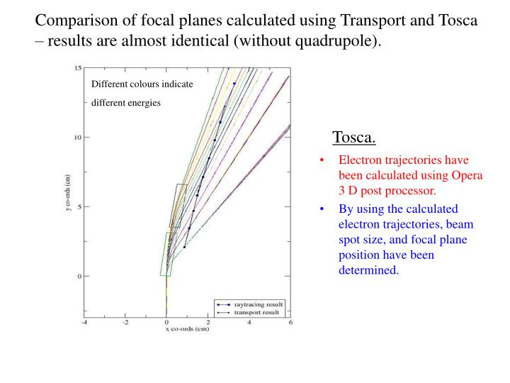 Comparison of focal planes calculated using Transport and Tosca – results are almost identical (without quadrupole).