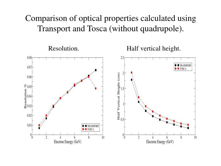 Comparison of optical properties calculated using Transport and Tosca (without quadrupole).