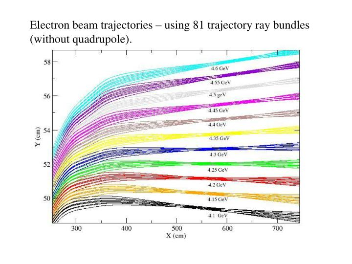 Electron beam trajectories – using 81 trajectory ray bundles (without quadrupole).