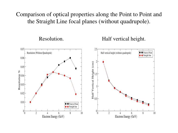 Comparison of optical properties along the Point to Point and the Straight Line focal planes (without quadrupole).