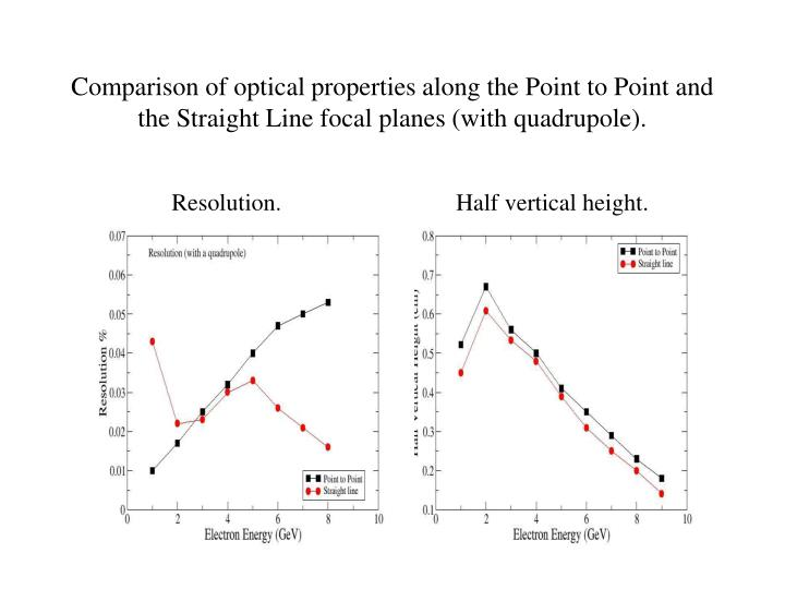 Comparison of optical properties along the Point to Point and the Straight Line focal planes (with quadrupole).