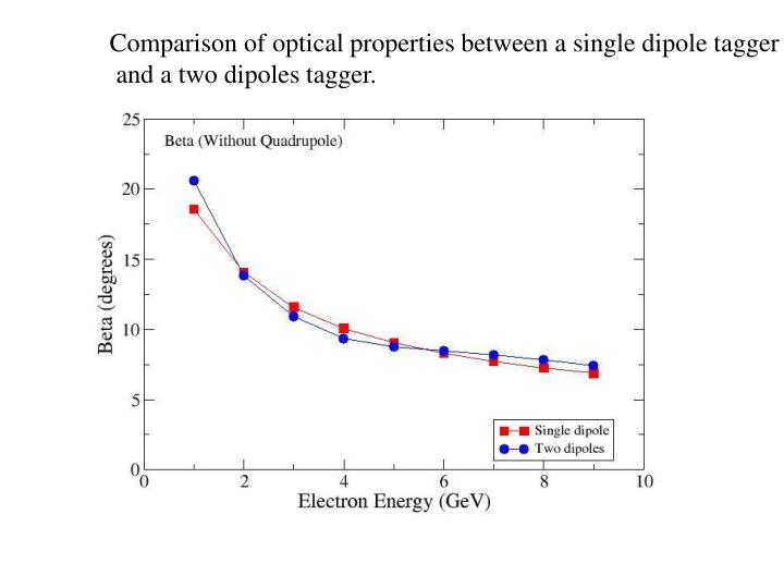 Comparison of optical properties between a single dipole tagger