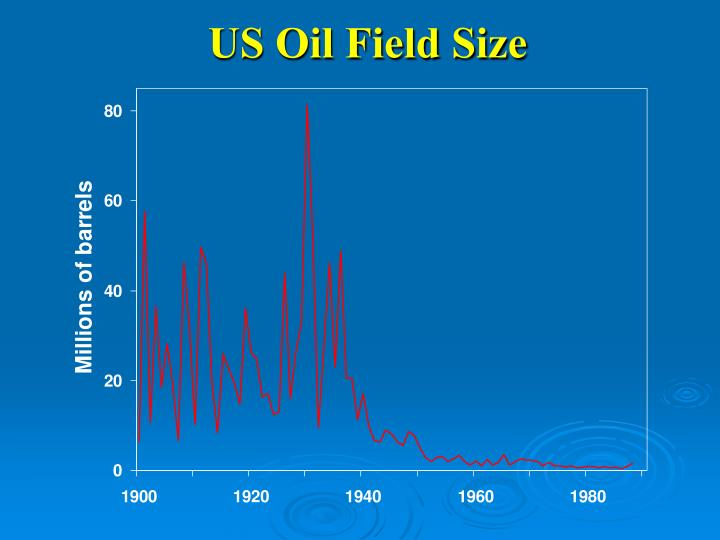 US Oil Field Size